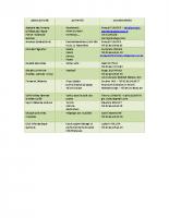 Tableau des associations